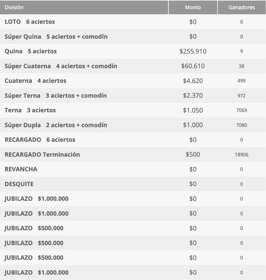 Ganadores Loto Chile Sorteo 4677