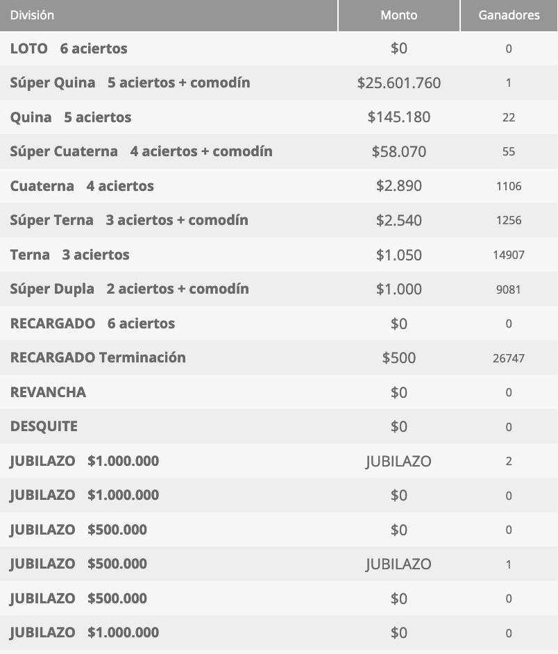 Ganadores Loto Chile Sorteo 4682