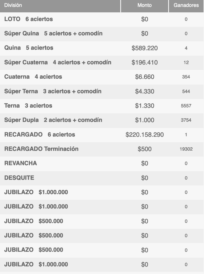 Ganadores Loto Chile Sorteo 4683