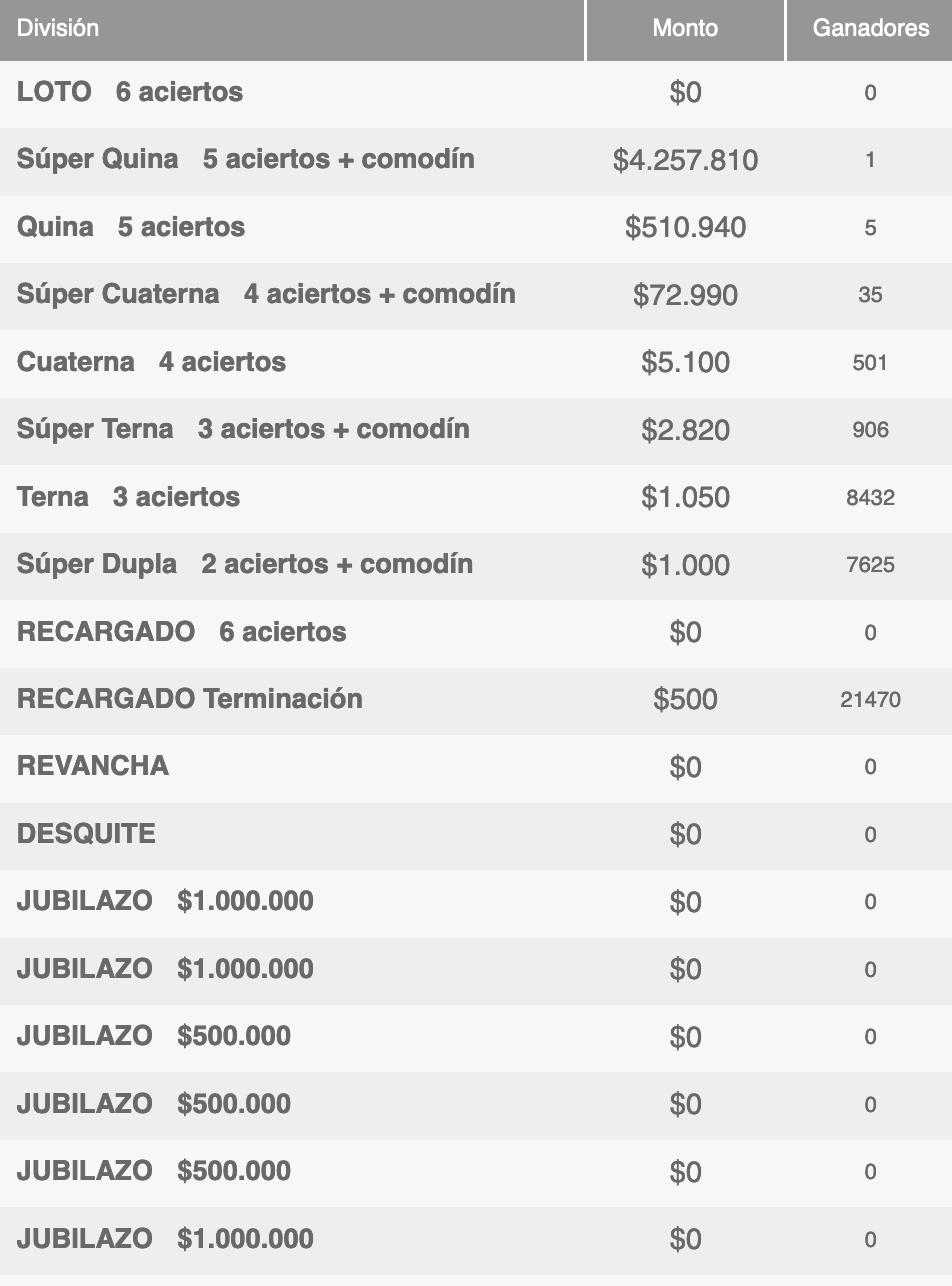 Ganadores Loto Chile Sorteo 4697