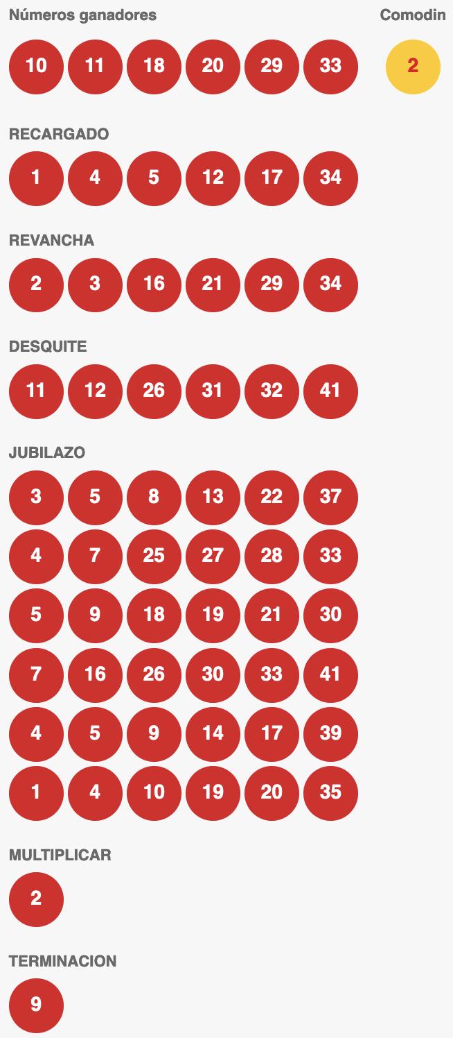 Resultados Loto Chile Sorteo 4700