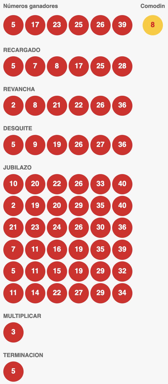 Resultados Loto Chile Sorteo 4702