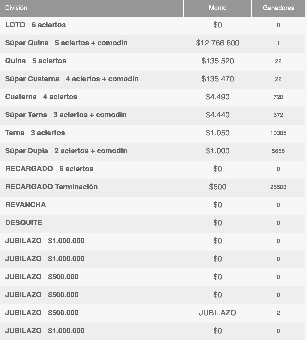 Ganadores Loto Chile Sorteo 4705