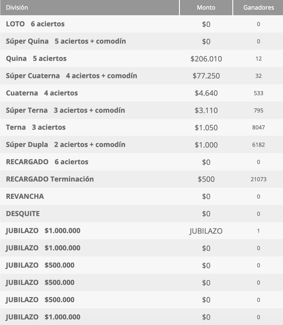 Ganadores Loto Chile Sorteo 4707